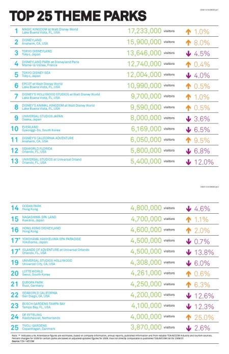 TEA 2009 Theme Index (wereldwijd)