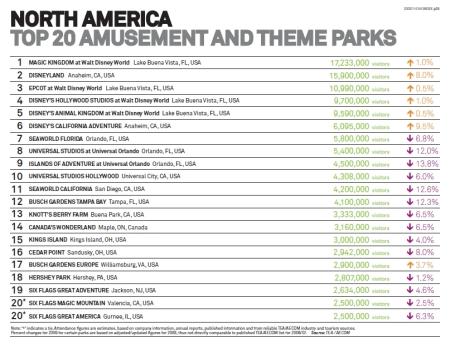 TEA 2009 Theme Index (Amerika)